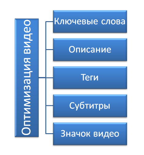 оптимизация-видео